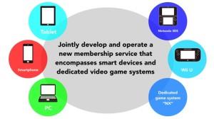 Slide showing new Nintendoaccount syetem